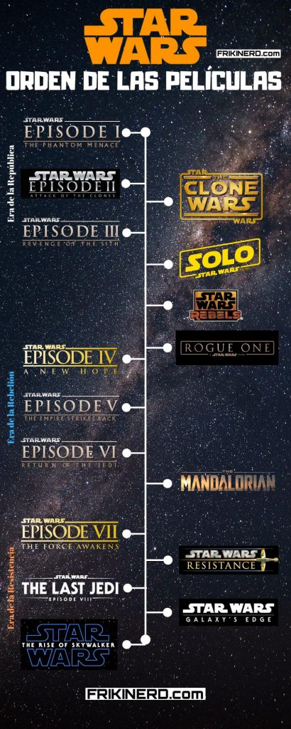 Inforgrafía del Orden de las Peliculas de star wars, orden cronologico de la guerra de las galaxias